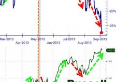 Wall Street, terza seduta in rosso. Boehner: No al default