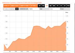 Valute: shutdown americano porterà al Super euro?