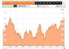 Borsa Milano +1,6%, mercato immobiliare pessimo