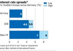 Aziende italiane si svenano per ricevere prestiti banche