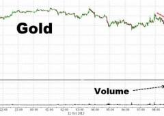 Flash crash: vendite scatenate di oro in 4 minuti