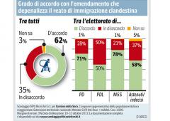 Amnistia e indulto, contrario il 71% degli italiani