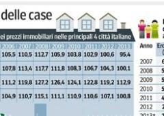 Tasse e nuove regole, quanto costa gestire una casa