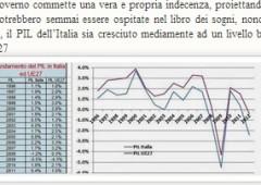 Economia e debito: tutte le menzogne che vi stanno raccontando