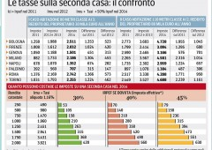 Seconde case e Irpef: rincari fino al 100%