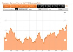L'euro sale, le aziende chiudono e Draghi fa finta di niente