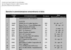 Banche italiane piccole e medie: 12 commissariate