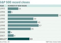 Wall Street in rosso nel giorno della Fed