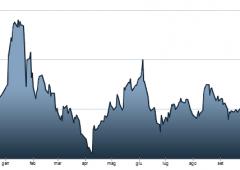 Borsa Milano in rosso. Vendite su euro, Bce taglierà tassi?