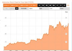 Borsa Milano accelera: bancari in ripresa, vola Indesit