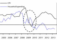 Deflazione può essere un vantaggio per il sud d'Europa