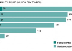 Energia: dall'Italia parte la rivoluzione verde