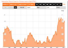 Borsa Milano ai massimi di seduta, euro sotto $1,34. Finmeccanica -6%