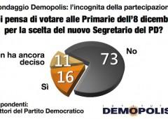 Primarie PD: Renzi è in testa con il 66%, incognita astensione