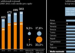Incubo tasse, addizionali per 503 euro