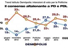 Sondaggi: centro sinistra al 34% come partito dell'astensione