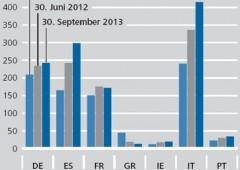 Banche italiane drogate di debito sovrano