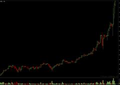 Anche Bernanke crede nel Bitcoin, che sfiora gli $800