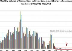 """""""Il mercato obbligazionario europeo è morto"""""""