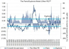 Troppa euforia sull'azionario: alta probabilità di perdite nei prossimi 12 mesi