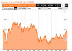 Borsa Milano in calo, in 7 anni Ftse Mib -55%