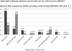 Aiuti pubblici all'industria: Italia è diventata ultima in Europa