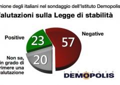 Legge stabilità: per 73% italiani riduzione delle tasse è insufficiente