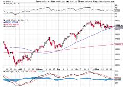 Borsa Milano in buon rialzo. Ocse, bene esportazioni Italia