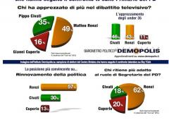 Primarie Pd. Sfida tv vinta da Renzi, ma Civati è il preferito dai giovani