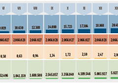 Tasse: ceto medio tartassato, metà Irpef dal 10% dei contribuenti