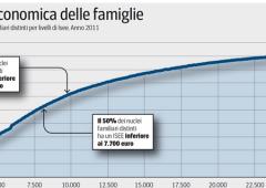 Fisco: nuovo Isee per stanare i finti poveri