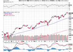 Azionario: fase ribassista in attesa della riunione della Fed