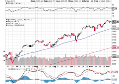 Wall Street sopravvalutata: occhio soprattutto ai tecnologici