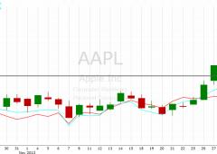 Azionario Usa: outlook rimane rialzista, monitorare titolo Apple