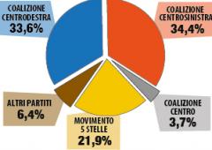 Effetto Renzi: sorpasso del centro sinistra, astensione oltre il 20%