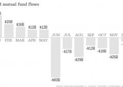 Fuga dai bond: l'anno peggiore per i fondi comuni