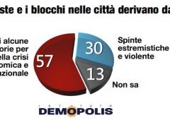 Proteste forconi: comprensibili per il 45% degli italiani