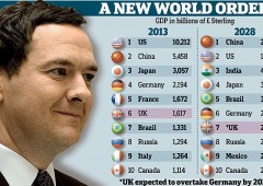 Pil, Italia: dall'8° al 15° posto. Cina supererà Usa nel 2028. UK batte Germania