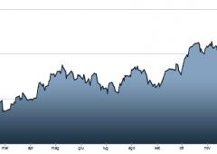Borsa Milano +1.39%. Germania porta euro a record due anni. Poi scende a $1,37