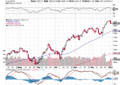 Wall Street: sell, economia Usa rallenta. Janet Yellen confermata presidente della Federal Reserve