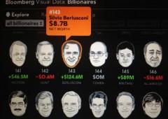 Bill Gates il più ricco al mondo, sale ancora Berlusconi