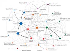 """World Economic Forum teme """"disintegrazione digitale"""""""