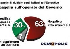 Italiani bocciano governo Letta. Soprattutto Saccomanni
