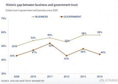Fiducia nei governi in caduta libera in tutto il mondo