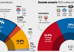 Italicum: gli scenari possibili. Ecco come sarebbe il Parlamento