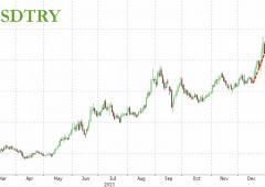 Turchia, rischio default. Banche globali in pericolo