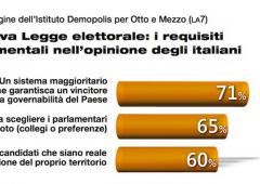 Italicum e il nodo delle liste bloccate. 63% italiani è deluso