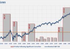 """A Wall Street vendite pesanti. La Fed riduce """"droga"""" ai mercati. Che non gradiscono"""