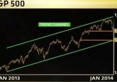 Wall Street; chiusura sprint. S&P: il livello in cui entrare