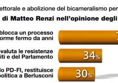 Italicum: come sarebbe il Parlamento se si votasse oggi